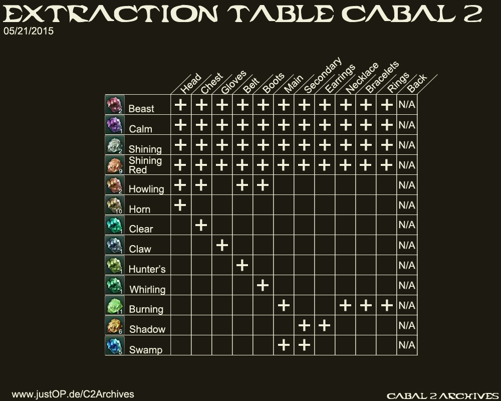 Cabal2 Extraction Table